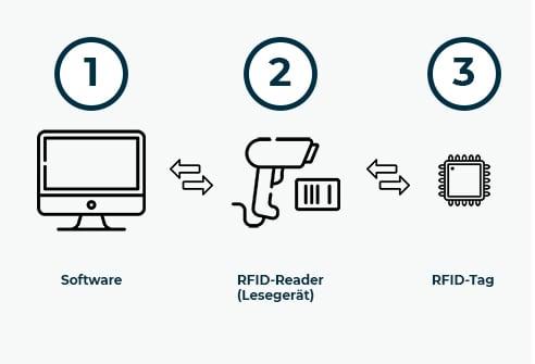 Bild RFID-Prozess